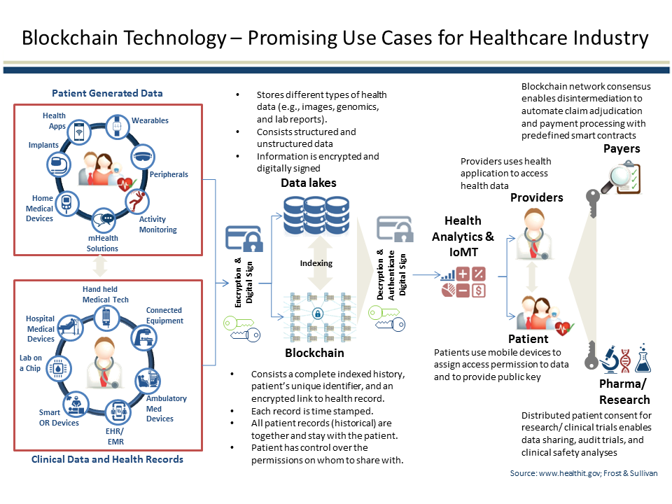 Contabilidad distribuida-medicina-plataformas