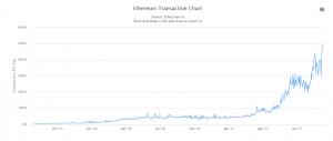ethereum-transaction-market-chart