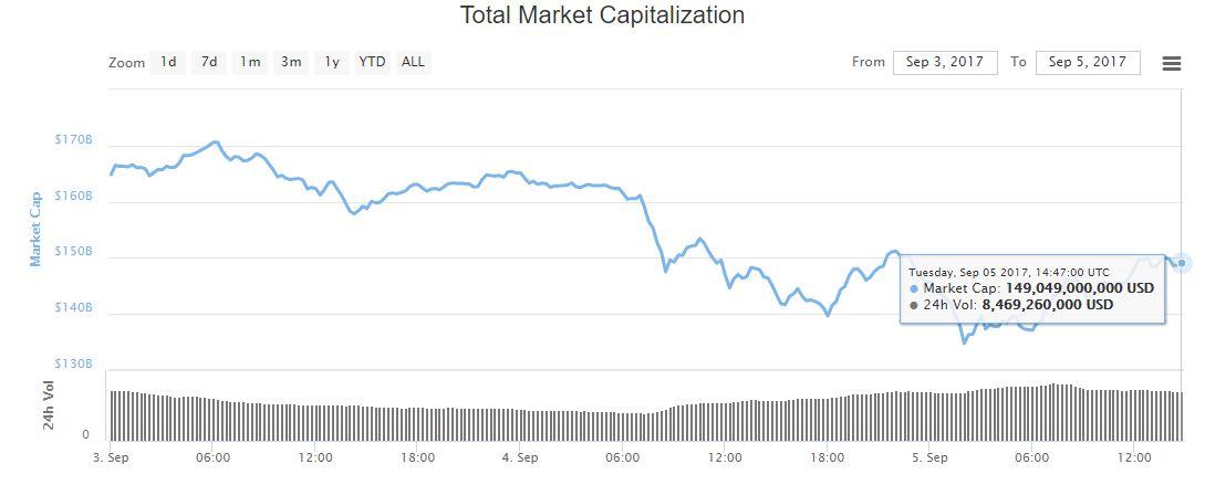 altcoin-market-china-ico