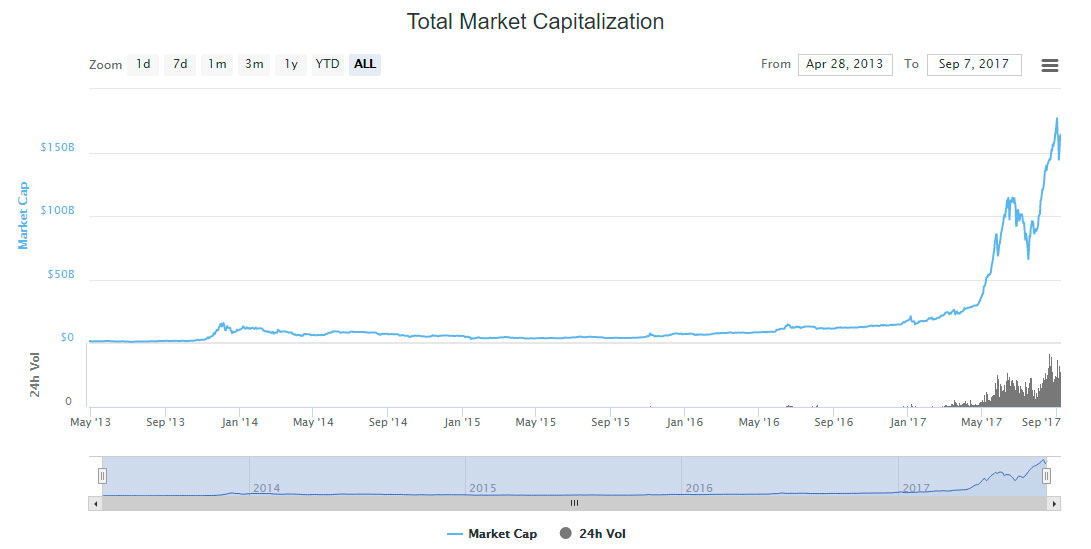 coinmarketcap graph chart value