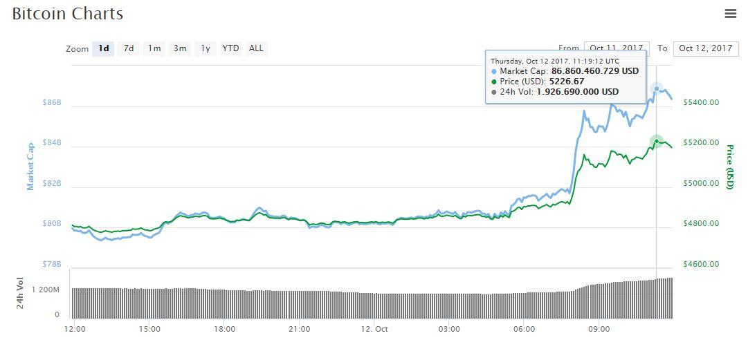 mercado-criptomoneda-btc-valor