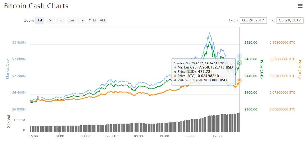 bitcoincash-precio-grafica-criptomoneda