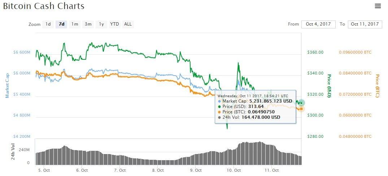 bitcoin-cash-valor-precio