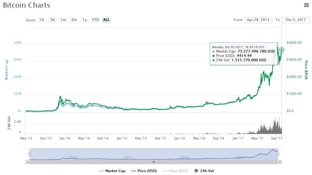 capitalizacion-coinmarketcap-criptomoneda-valor