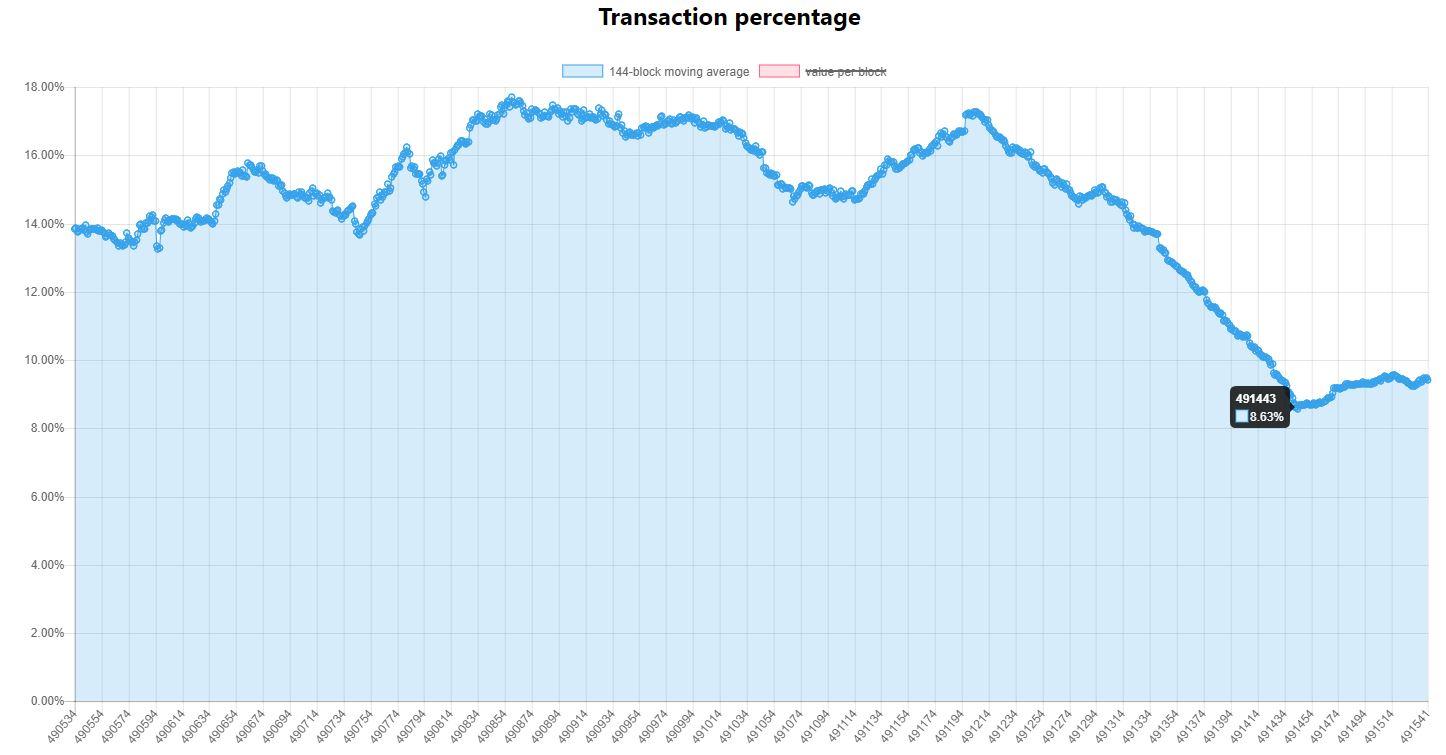 transacciones-porcentaje-segwit-movimientos