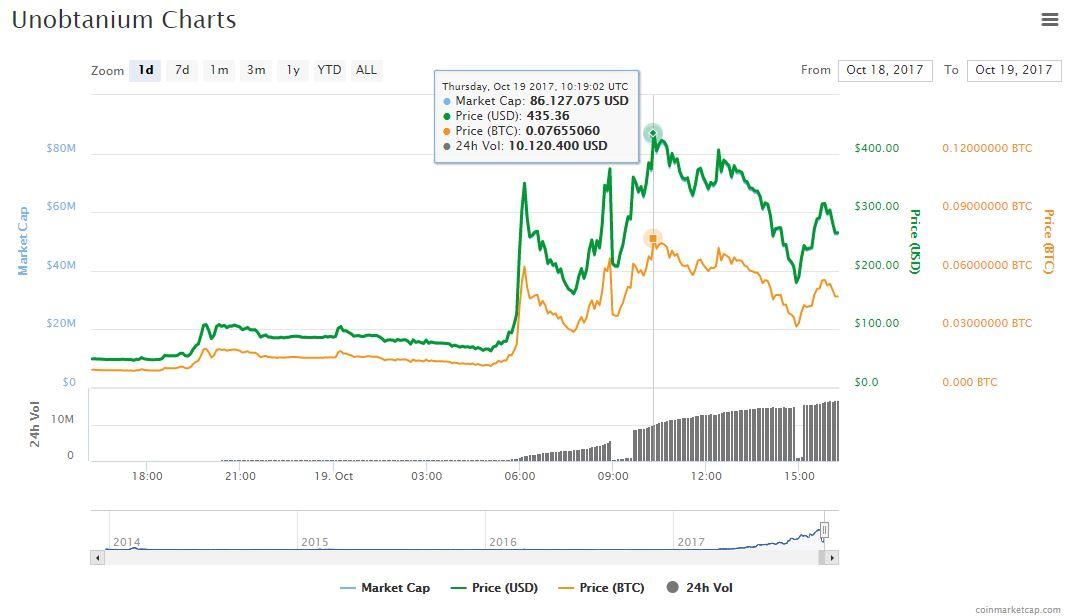 unobtanium-cambio-precio-valor