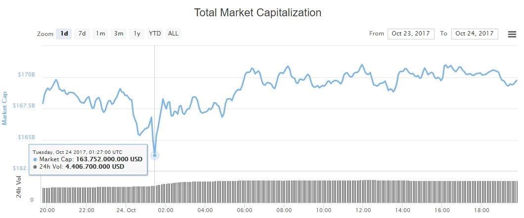 precio-mercado-activo-digital