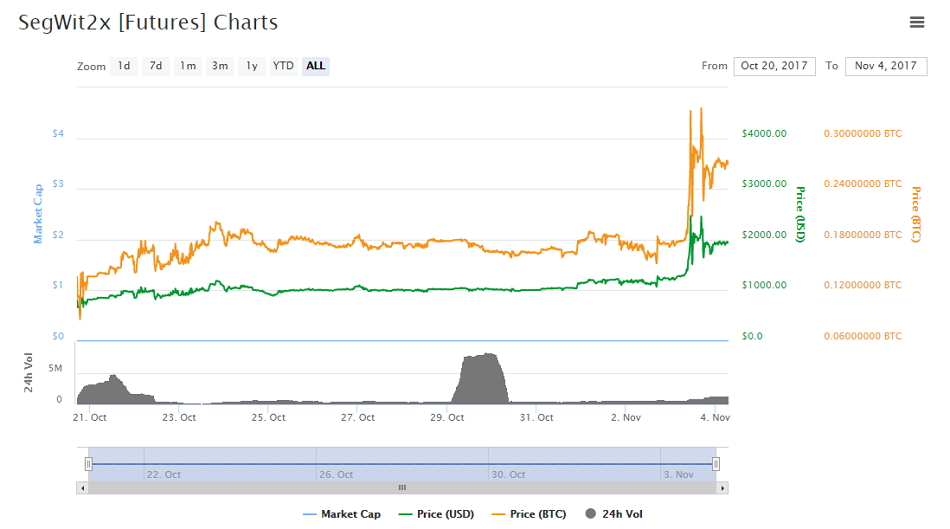 Comportamiento de los futuros de B2X. Fuente CoinMarketCap