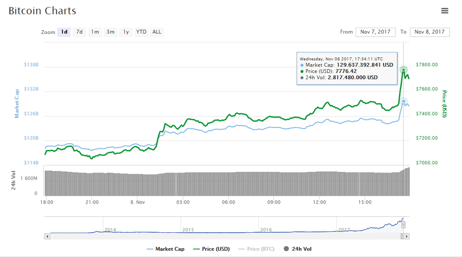 Movimiento de Bitcoin en las últimas 24 horas. Fuente CoinMarketCap