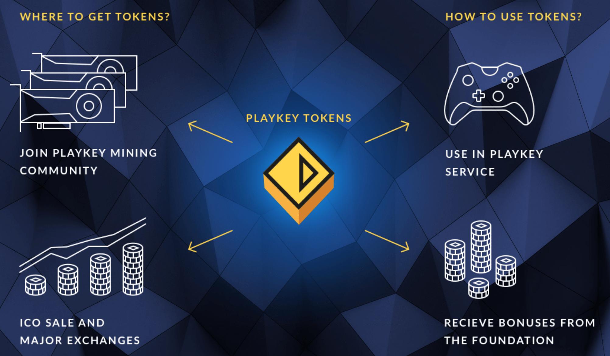 token-sistema-ecosistema-ico