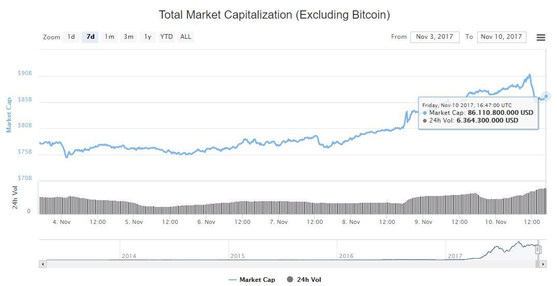 criptomonedas-grafica-valor-capitalizacion
