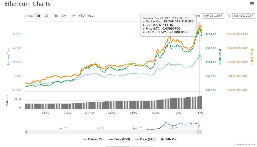 valor-mercado-criptoactivo-grafica