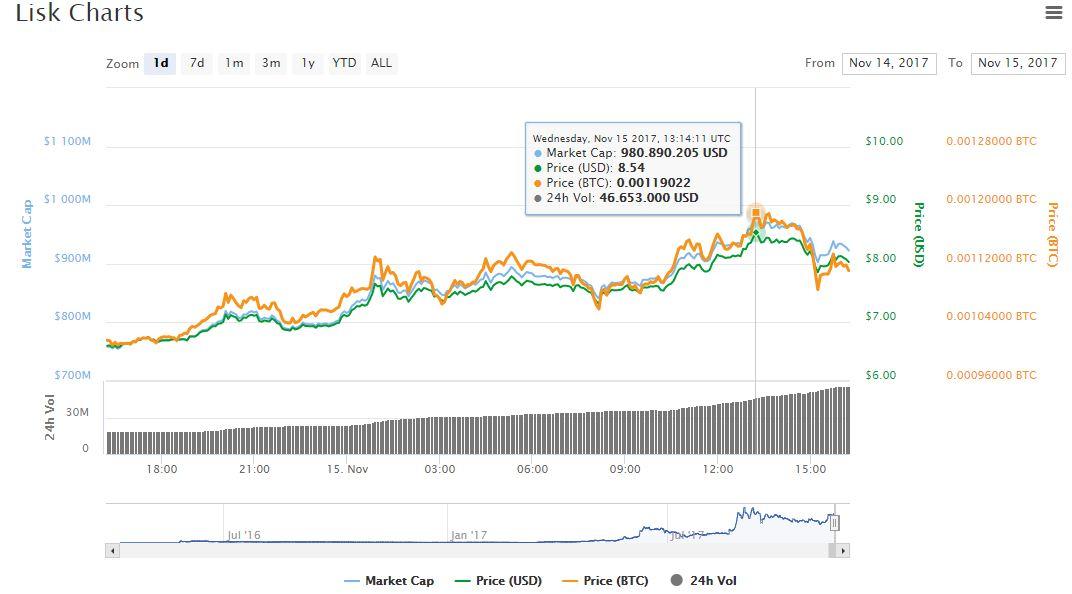 maximo-valor-mercado-lsk