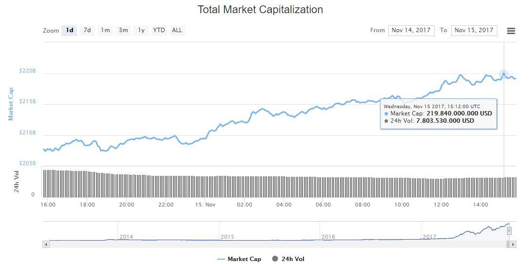 capitalizacion-grafica-coinmarket-criptomonedas