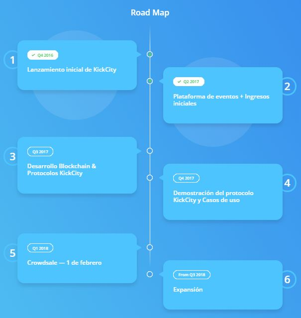 ico-roadmap-venta-sistema