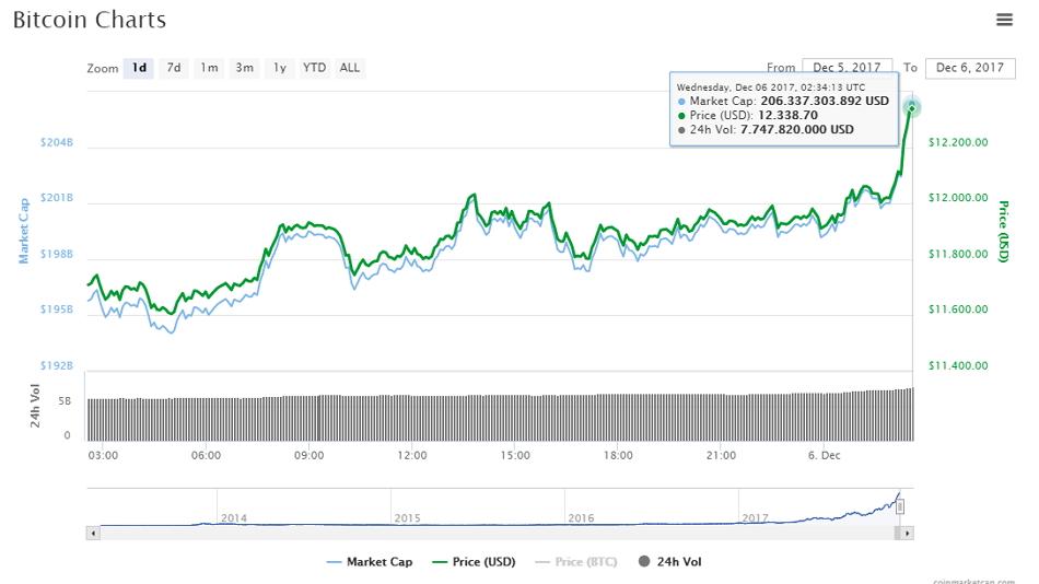 Máximo histórico de bitcoin. Fuente CoinMarketCap