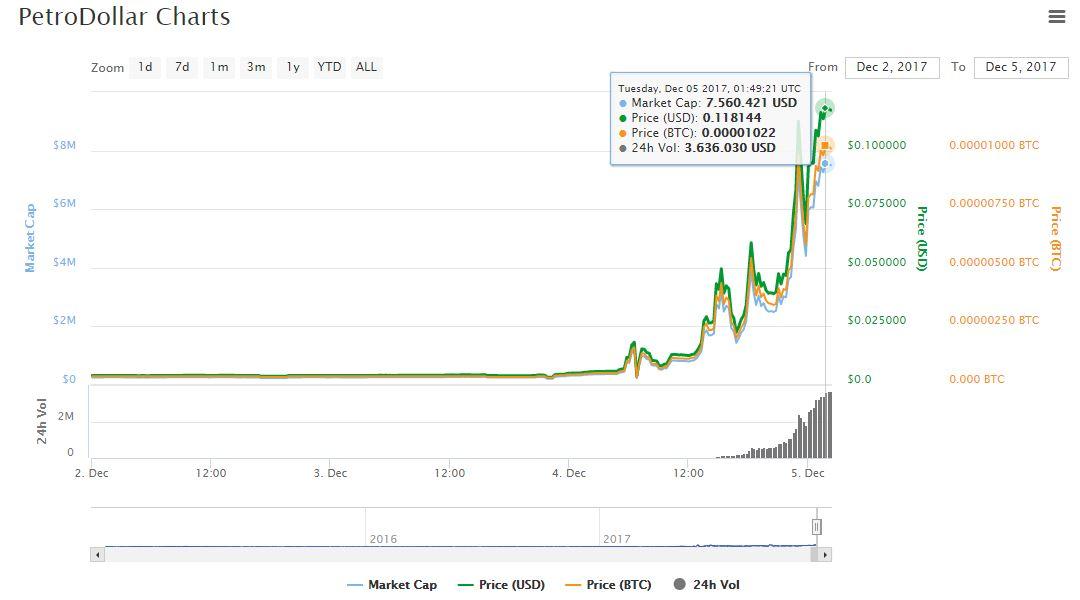 valor-petrodollar-grafico-alto
