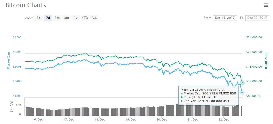 btc-mercado-grafica-caida
