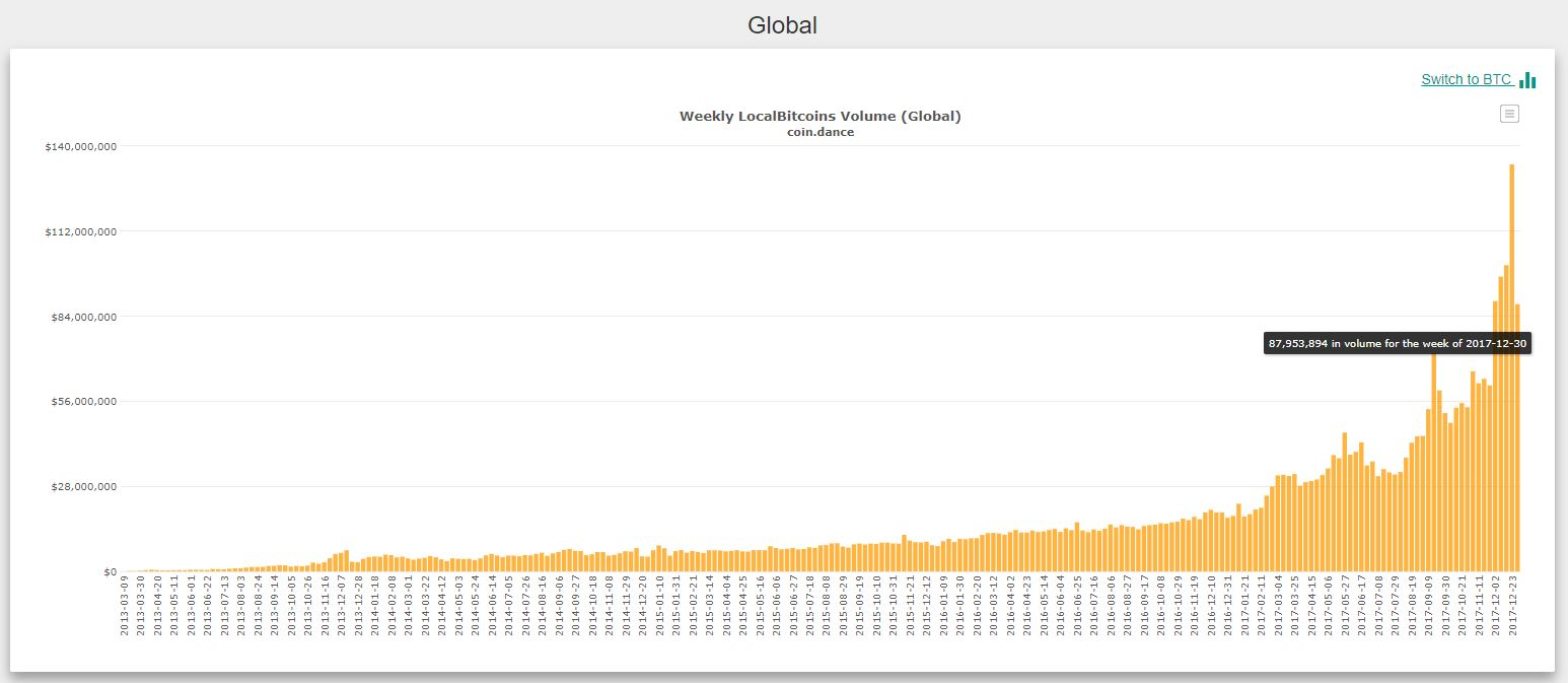 volumen-bitcoin-valor-movimientos