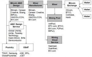 Bitmain-ganancias-Minería