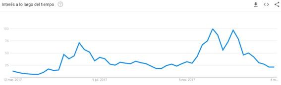 busquedas-palabra-blockchain