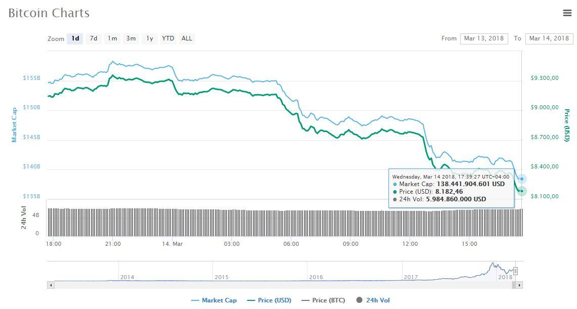 btc-coinmarketcap-grafica-valor