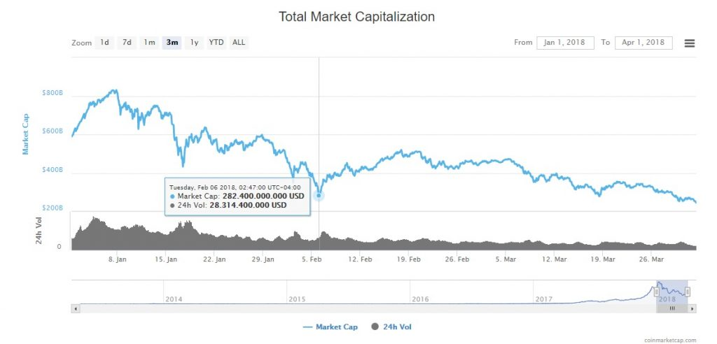 Capitalización-de-mercado-global-febrero-2018
