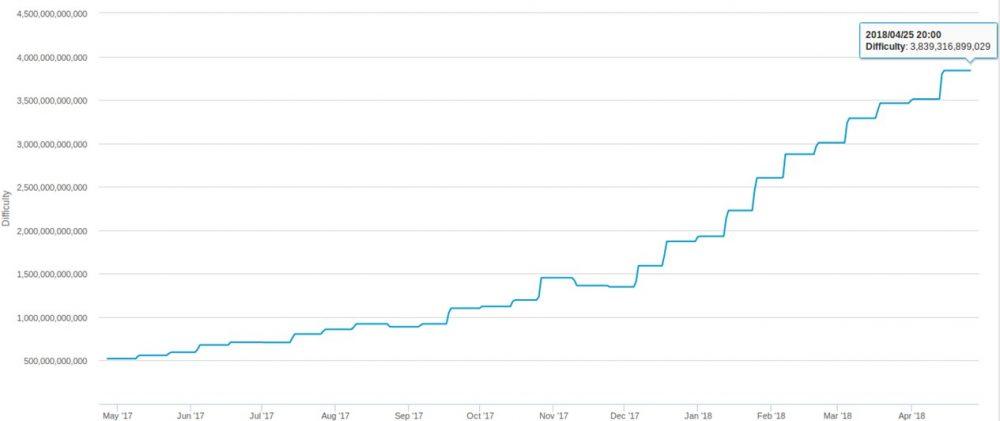 Gráfico-Bitcoin-Dificultad-Actual