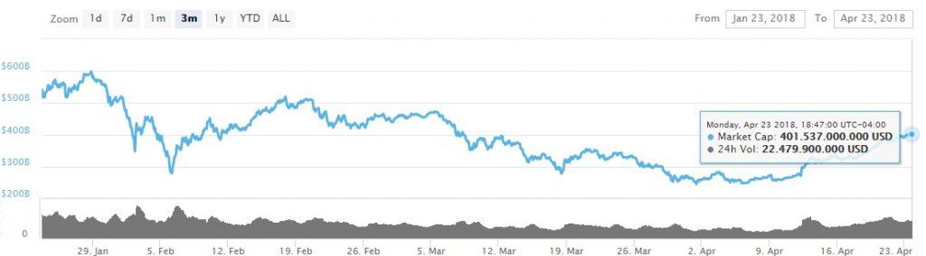 capitalizacion-mercado-coinmarketcap-global