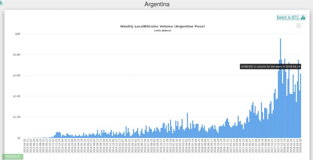 argentina-coindance-localbitcoin-gráfica