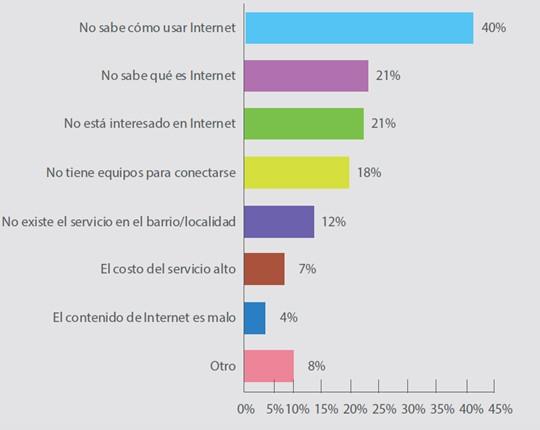 Tabla-Encuesta-Bolivia-Internet
