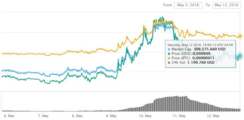 industria-blockchain-dental-token