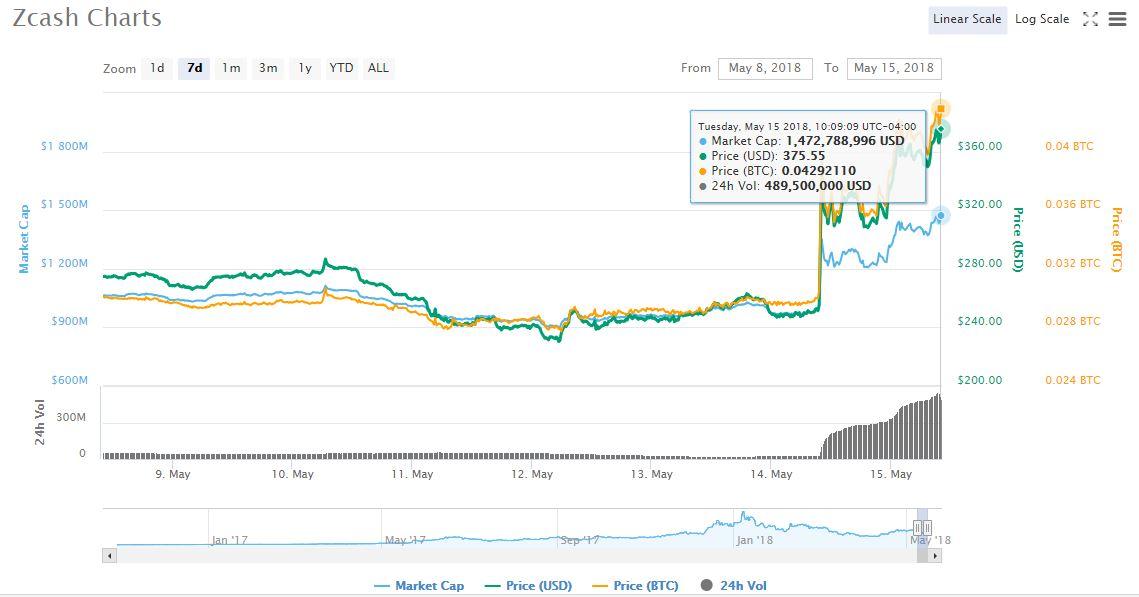 mercado-cambiario-capitalización-criptoactivo