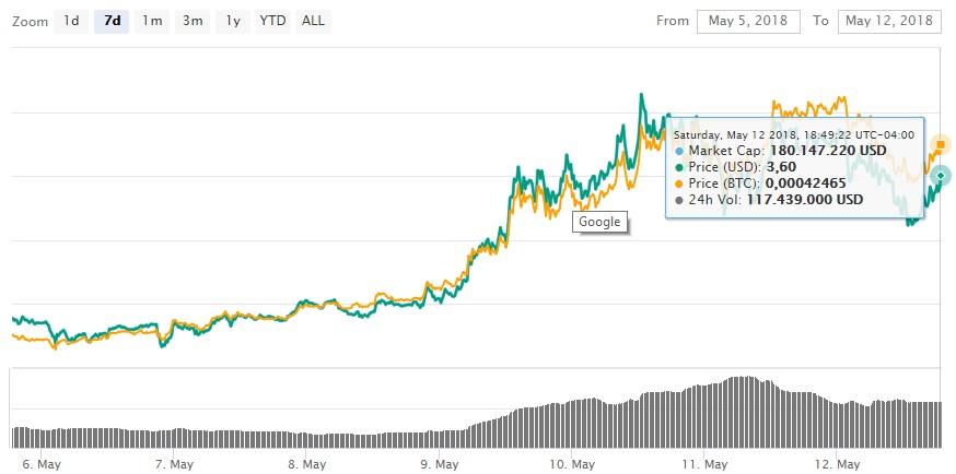 exchange-intercambio-airdrop-token