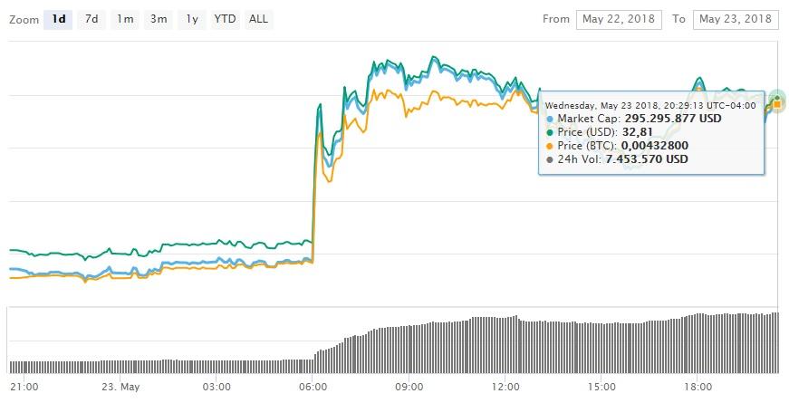 skycoin-mercado-criptomonedas-blockchain