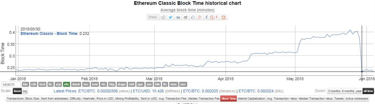 Bloques-Ethereum-Classic-ETC