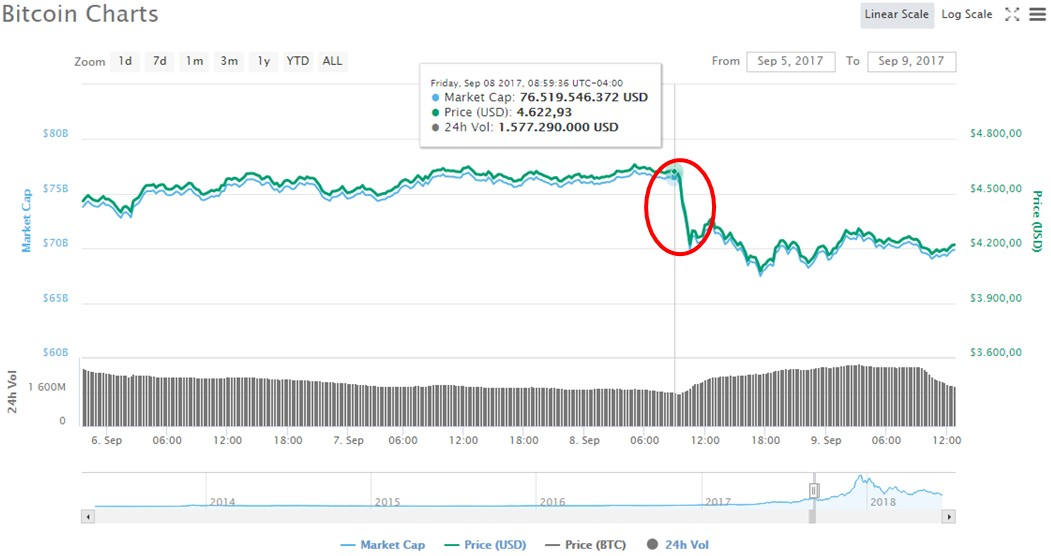 Caída-Bitcoin-Regulaciones-Septiembre