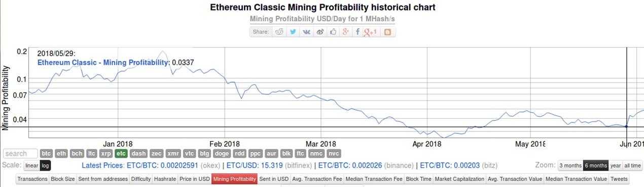 Ethereum-Classic-Minería-Gráfico