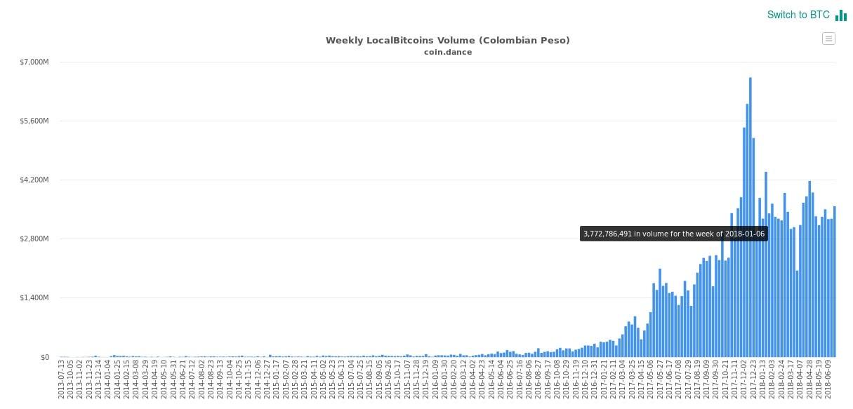 localbitcoins-coindance-colombia-criptomonedas