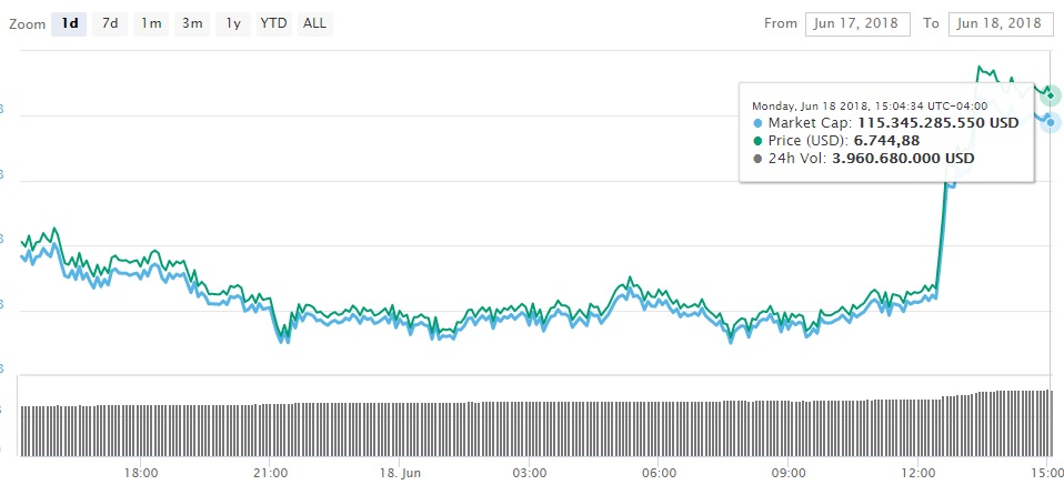 bitcoin-mercado-dia-aumento