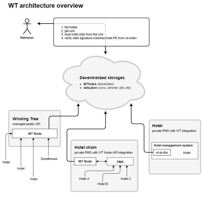 winding-tree-turismo-blockchain