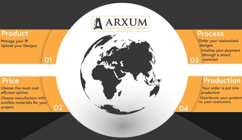 ARXUM-prueba-protocolo-IOTA