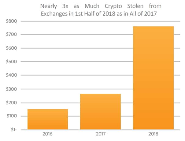 Los robos en criptomonedas casi se han triplicado este año. Fuente CipherTrace