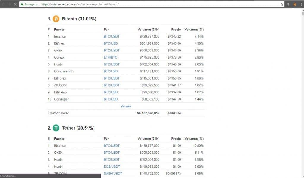 bitcoin-tether-mercado-criptoactivos