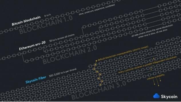 Skycoin-Blockchain Descentralizada