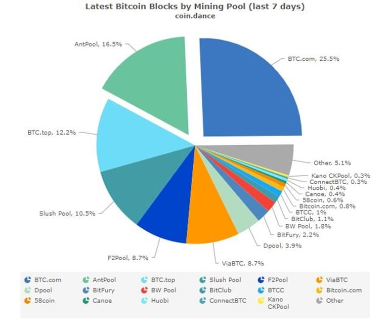 Hash-Poder-Minería-Bitcoin