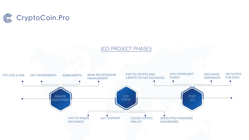 CryptoCoinPro - ICO