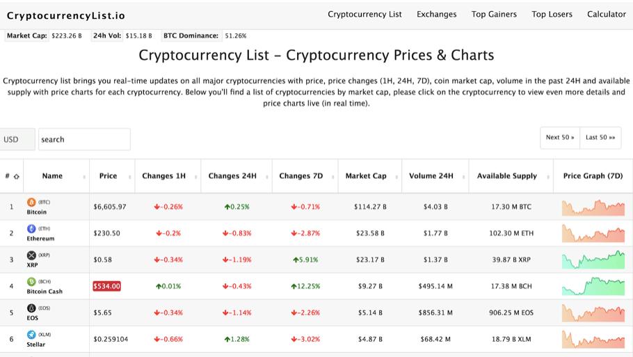 CryptocurrencyList - Criptoactivos