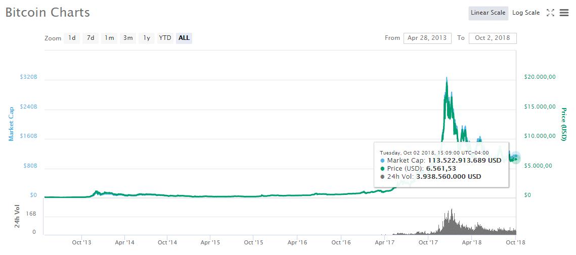 coinmarketcap-btc-capitalizacion-mercado