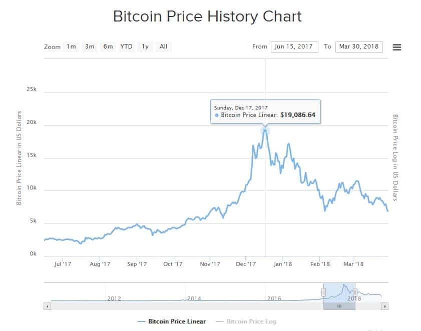 Gráfico de bitcoin dic 2020